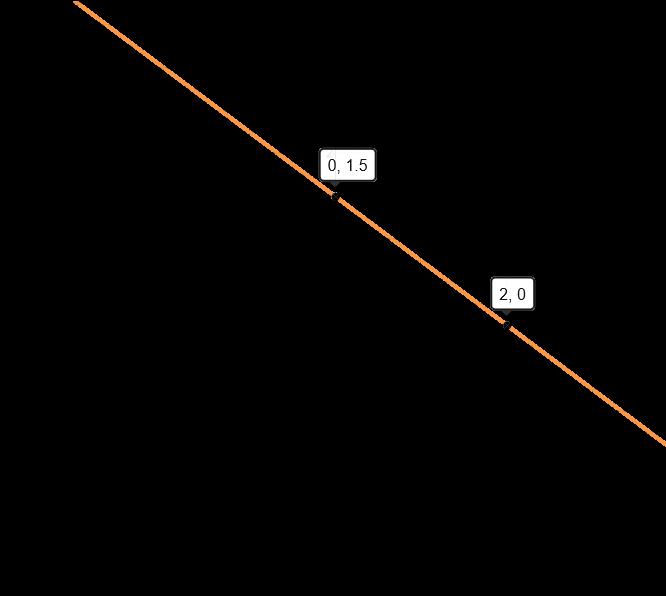 Graph of 3x+4y+6=12
