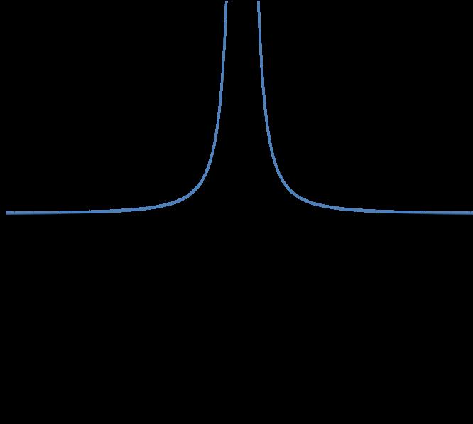 Graph of y=1/x^2