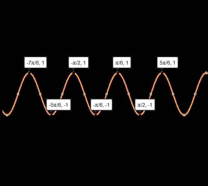 Graph of y=sin(3x)