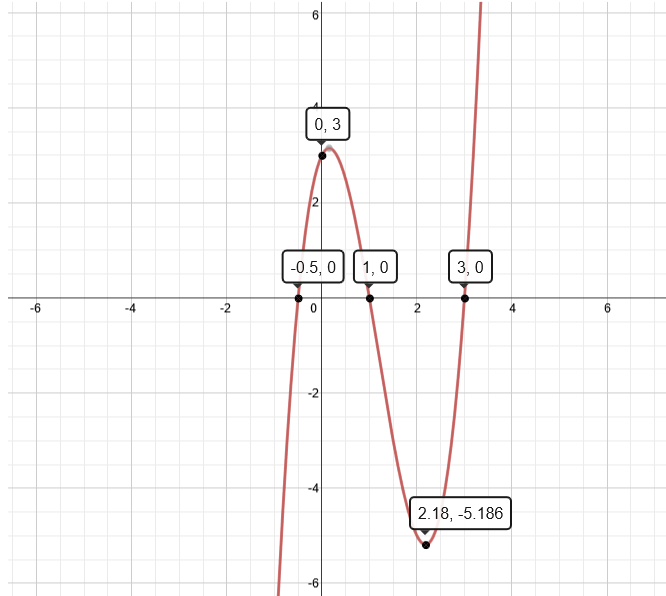 Graph of 2x^3-7x^2+2x+3