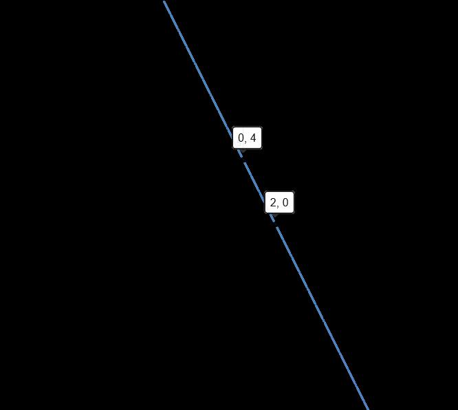 Graph of 4x+2y-8=0