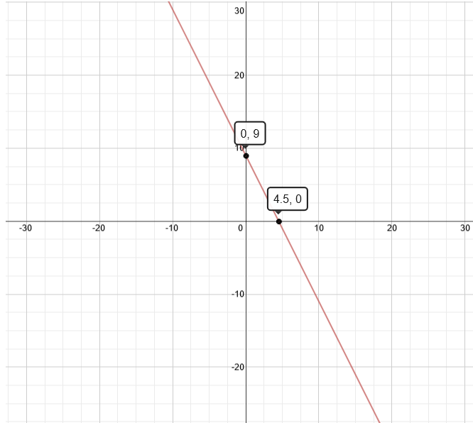 Graph of 4x+2y=18
