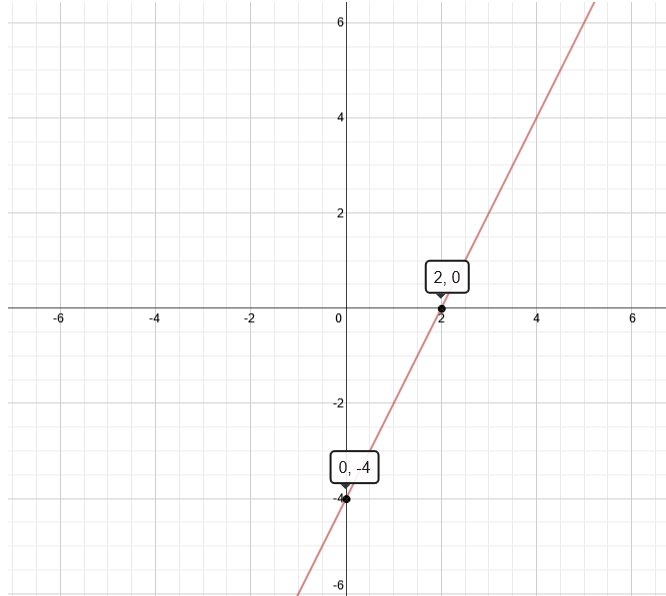 Graph of 4x-2y=8