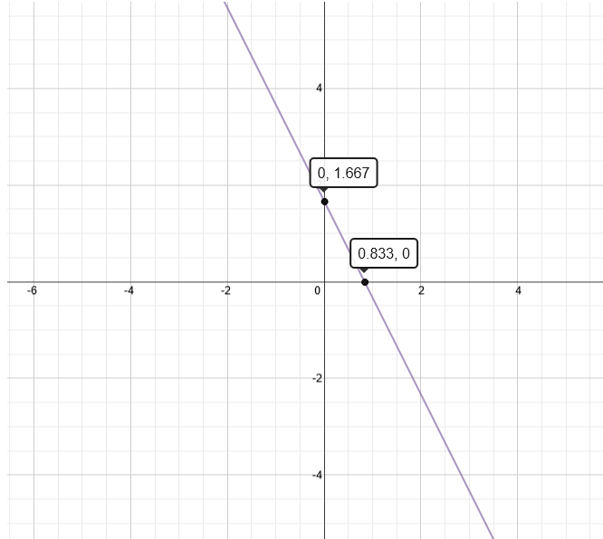 Graph of 6x+3y=5