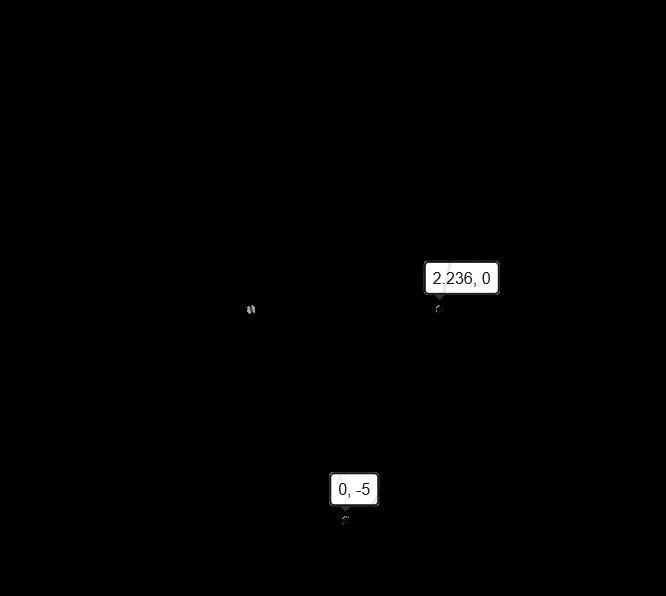 graph of f x x 2 5. Black Bedroom Furniture Sets. Home Design Ideas