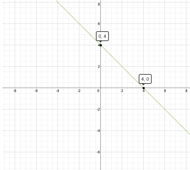 Graph of x+y=4