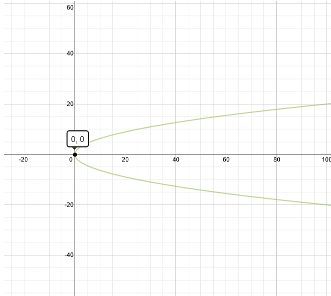 graph of y 2 4x graph of y 2 4x