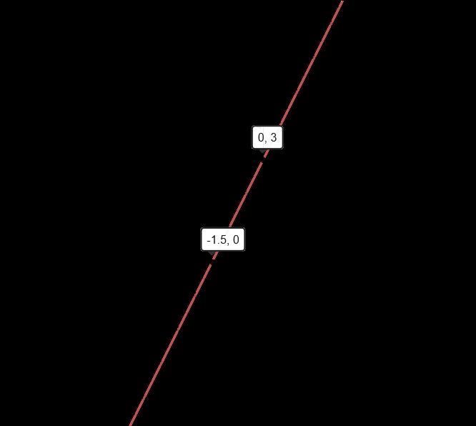 graph of y 2x 3