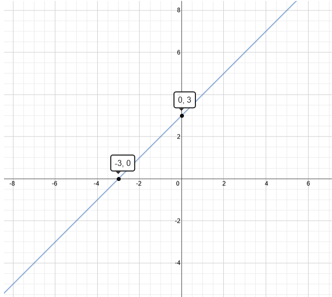 Graph of y=x+3