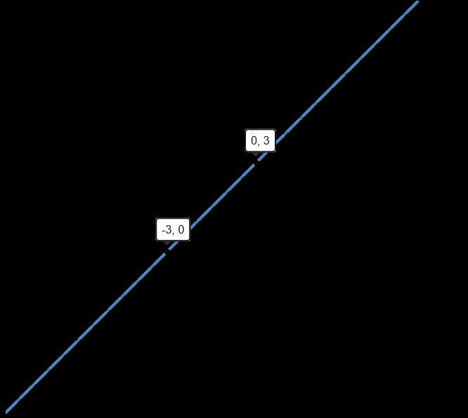 graph of y=x+3